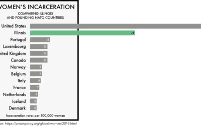 National Reentry Part II: Women's Incarceration/Incarceration rates in the U.S and Illinois